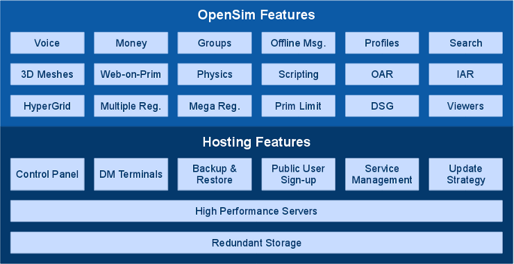 OpenSim and Hosting Features